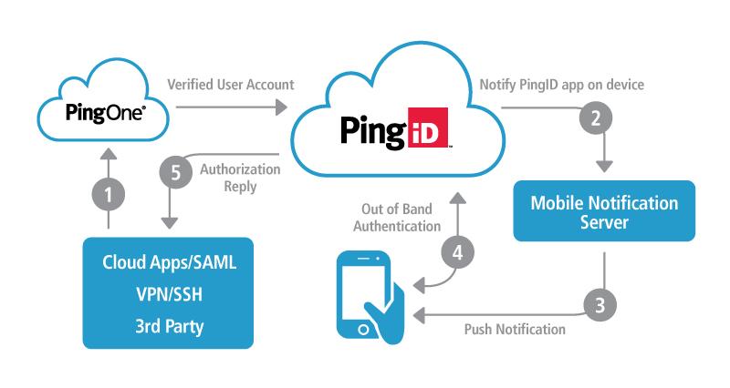 PingID API
