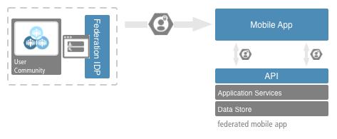 Application Integration Guide