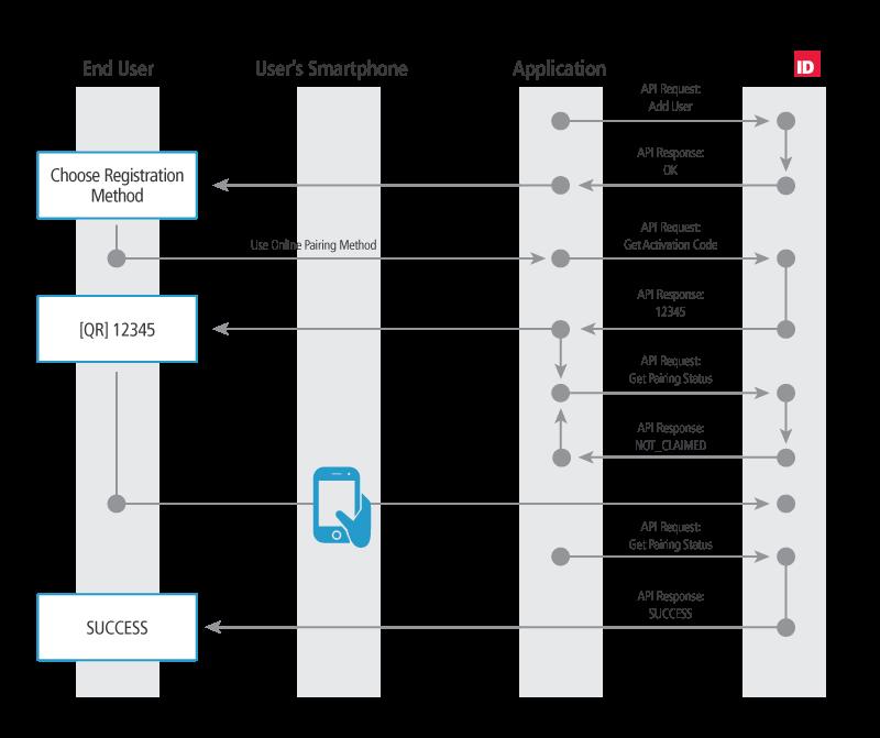 User Management API