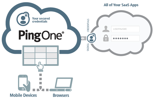 cloud directory service