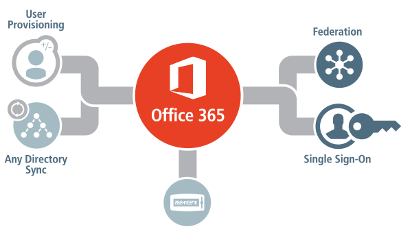 Microsoft Office 365 Single Sign On
