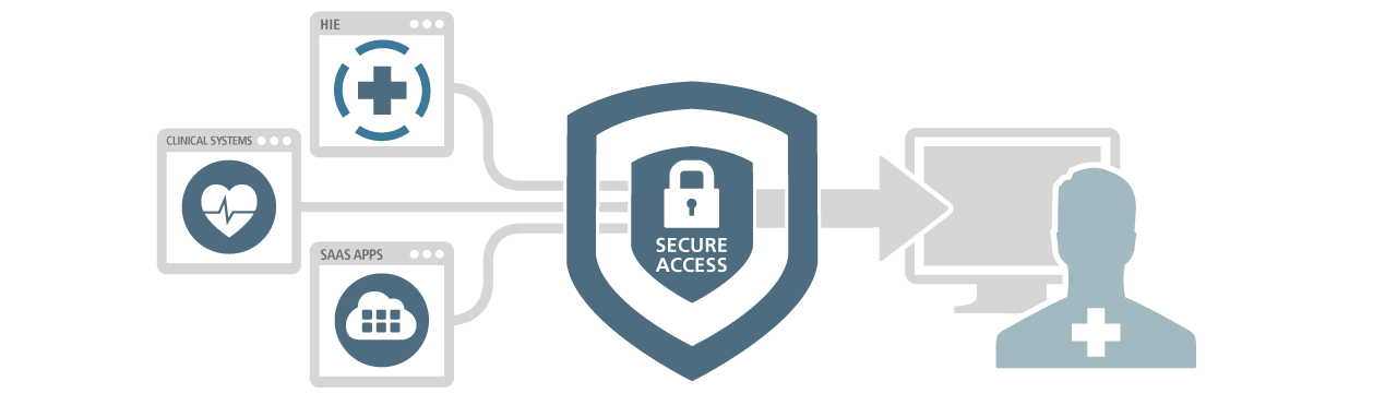 healthcare cloud security solutions ping identity
