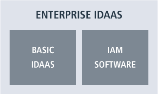 Enterprise IDaaS: Reflecting on the Gartner Magic Quadrant and