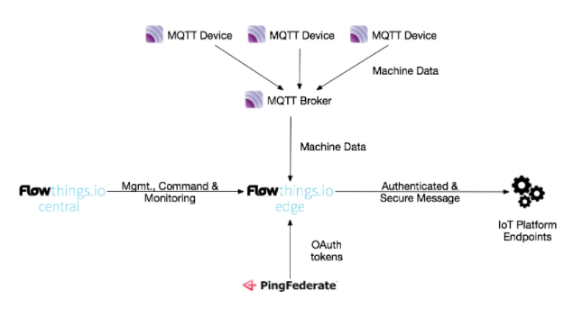 Flowthings and Ping Bridge IoT Authentication Gaps
