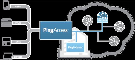 pingaccess-diagram.png