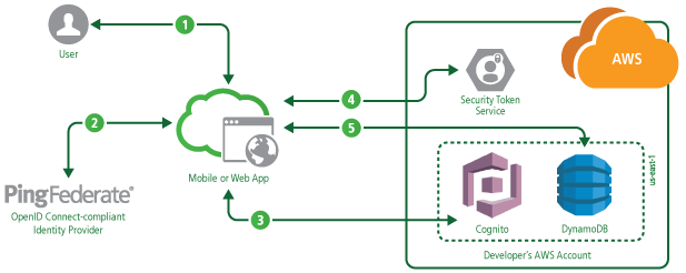 Using PingFederate as an OpenID Connect Provider for Amazon