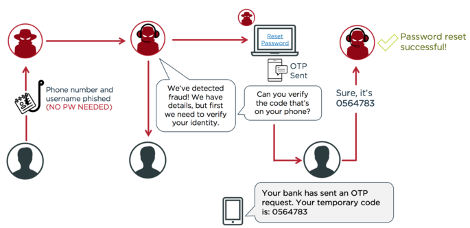 The Why, When and How of Customer Multi-factor Authentication
