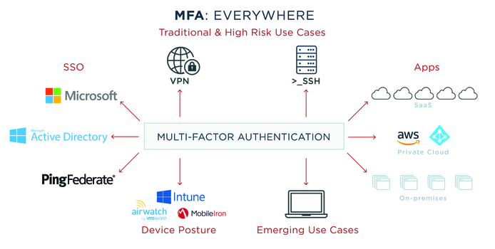 Overcoming MFA Challenges for the Cloud-first Enterprise
