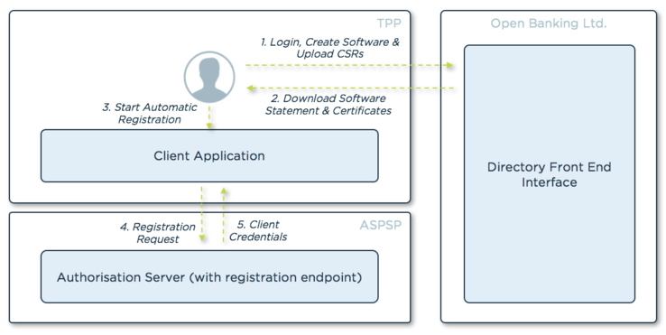 How to Enable Open Banking Dynamic Client Registration with