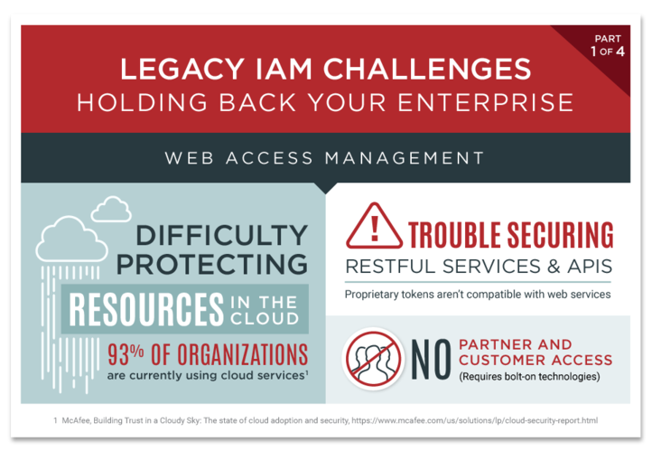 The Top 10 Challenges Of Special >> Top 10 Legacy Iam Challenges Holding Back Your Enterprise