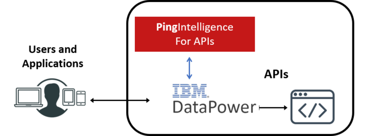 Ping Identity and IBM Partner to Protect Against API