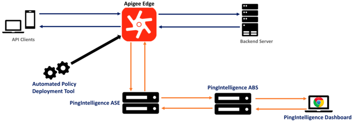 3 Ways Securing Your APIs Just Got Easier