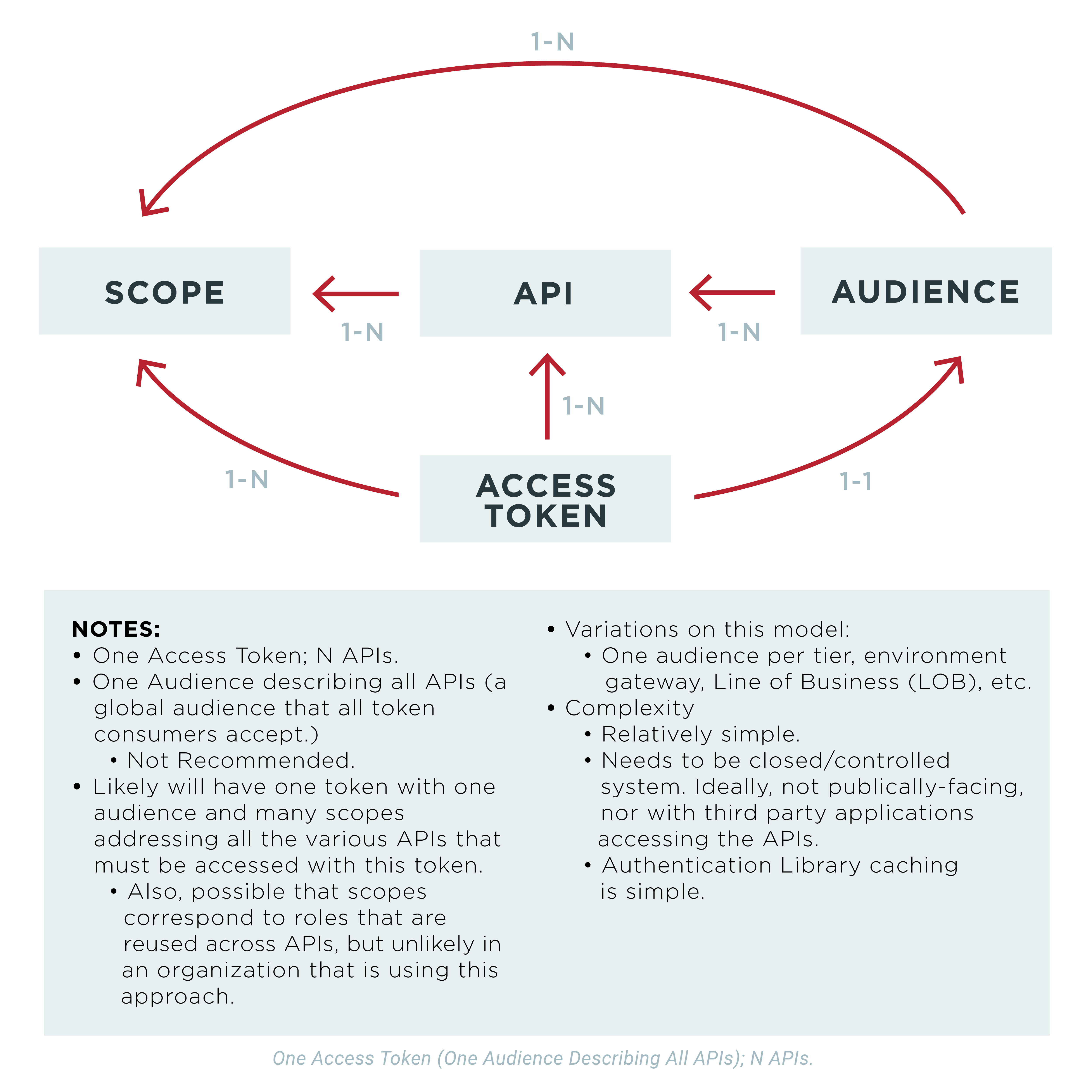 OAuth 2 Access Token Usage Strategies for Multiple Resources