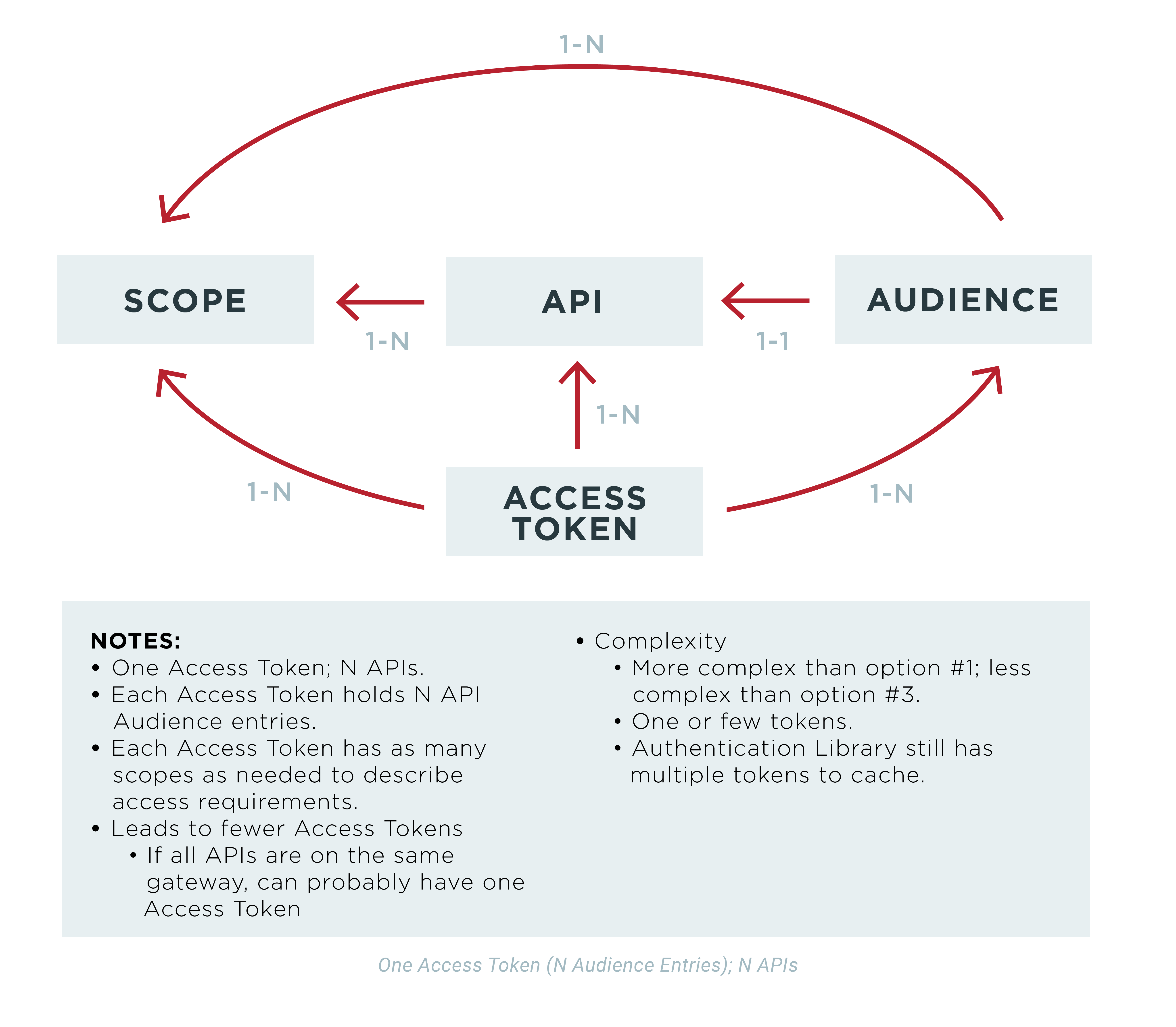 OAuth 2 Access Token Usage Strategies for Multiple Resources (APIs
