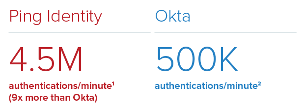 4.5 million authentications per minute for Ping, 500k for Okta