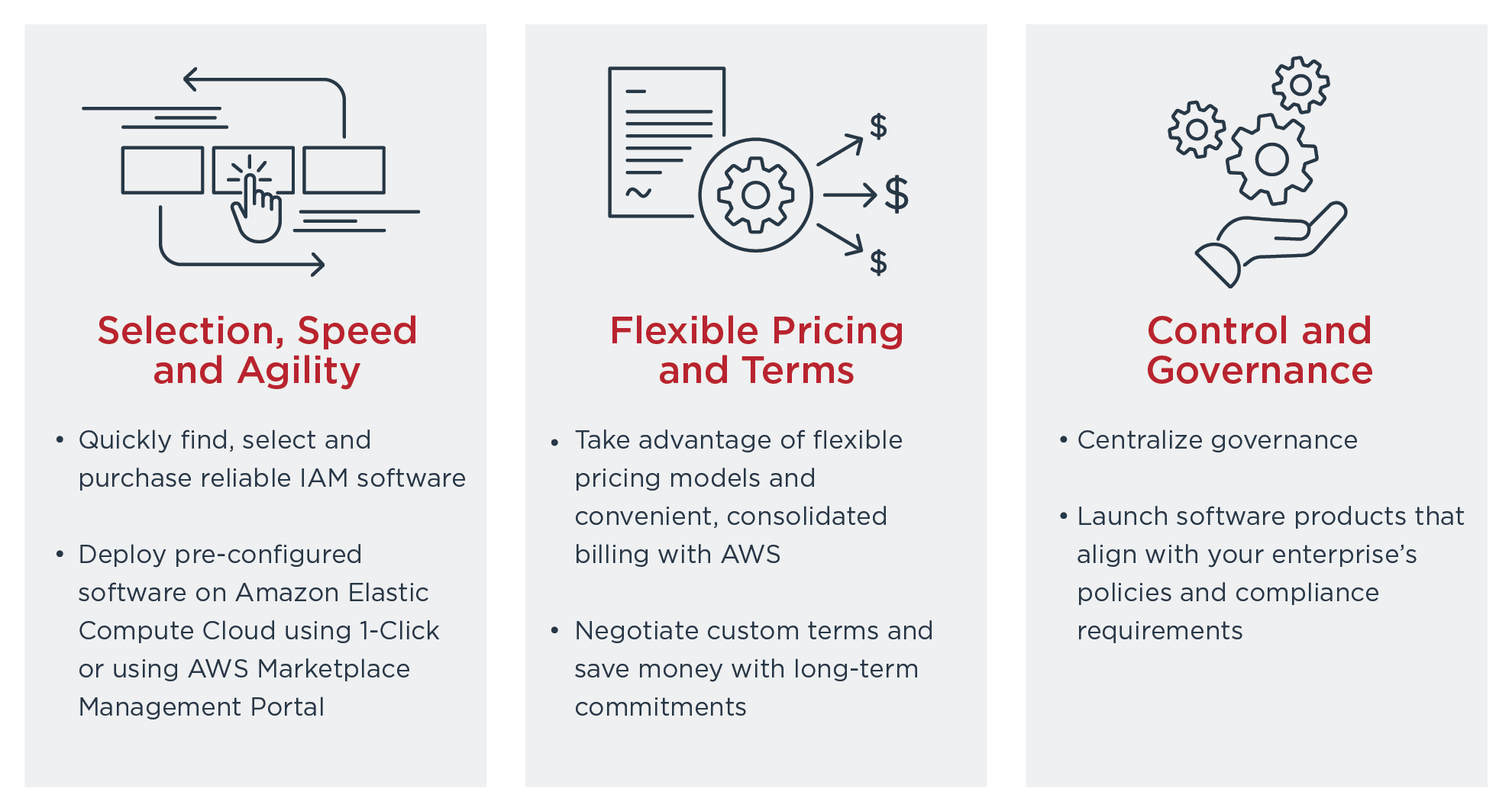 Key Features of AWS Marketplace