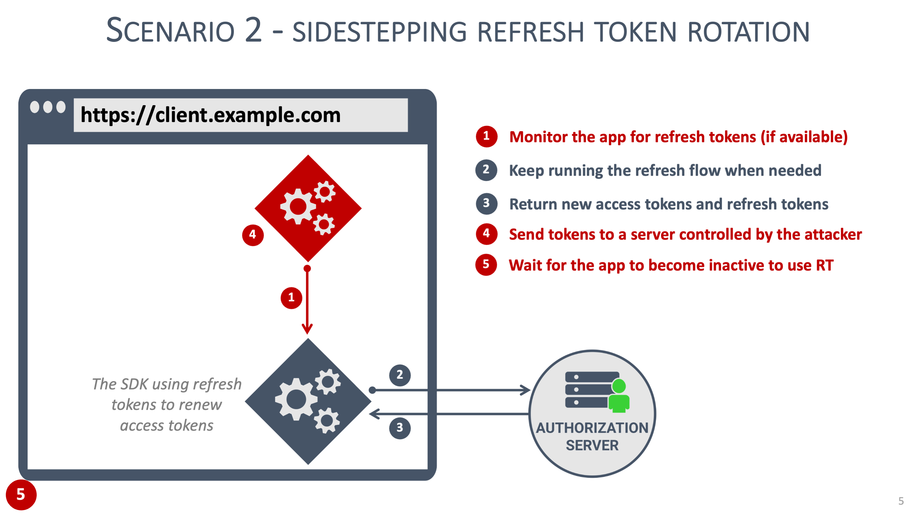 Sidestepping refresh token rotation graphic