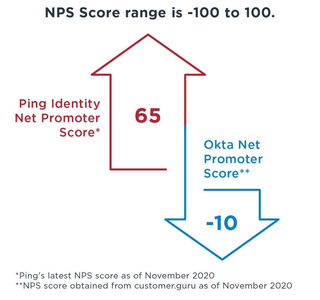 net promoter score chart with ping 65 and okta minus 10
