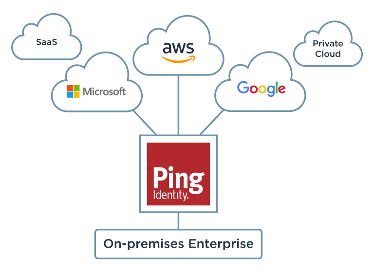 Ping: On-premises Enterprise to cloud