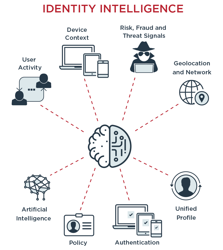 The components of Identity Intelligence: Risk, fraud and threat signals, Geolocation and network, Unified profile, Authentication, Policy, Artificial intelligence, User activity, and Device context.