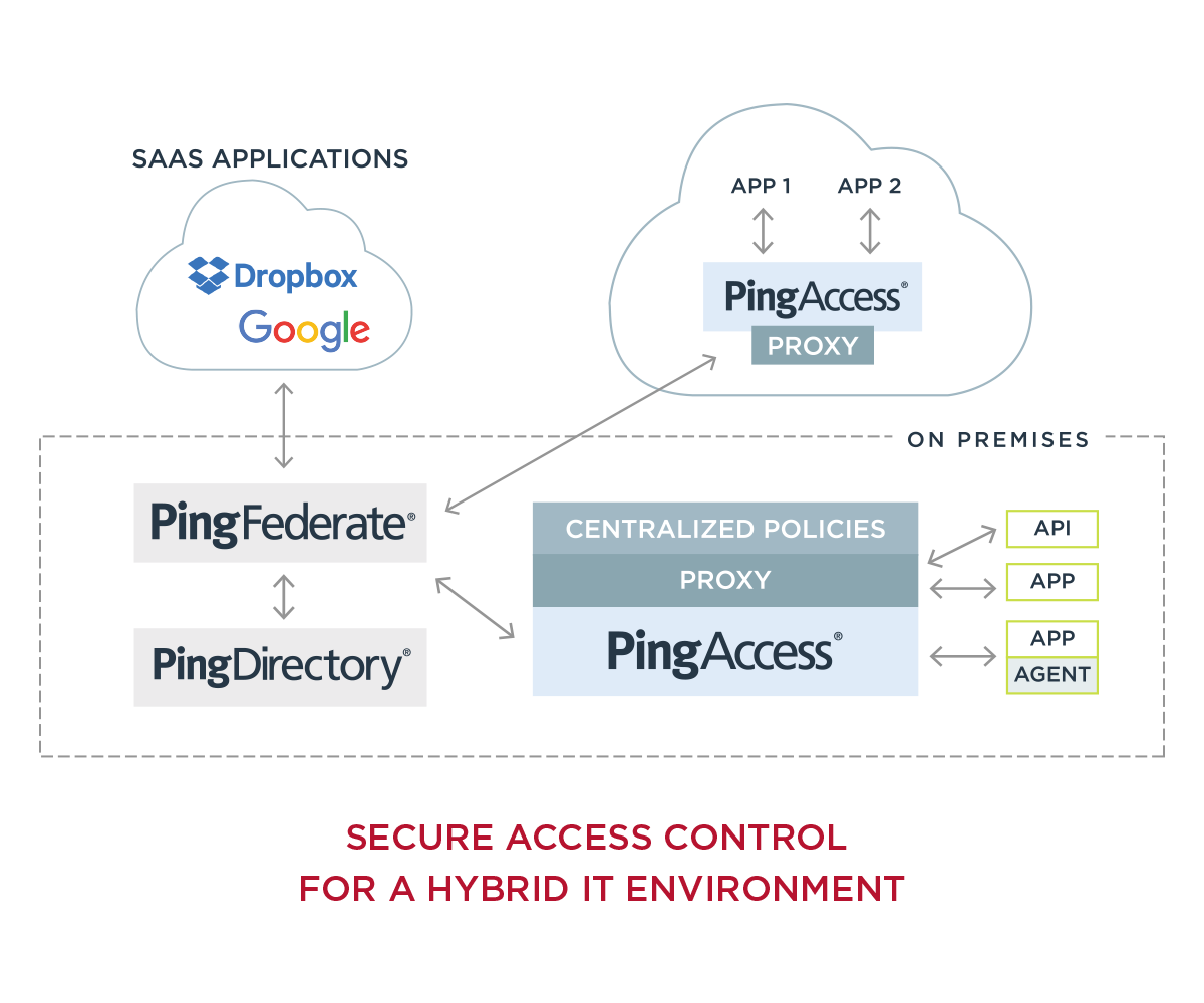 Secure access control for a hybrid IT environment.