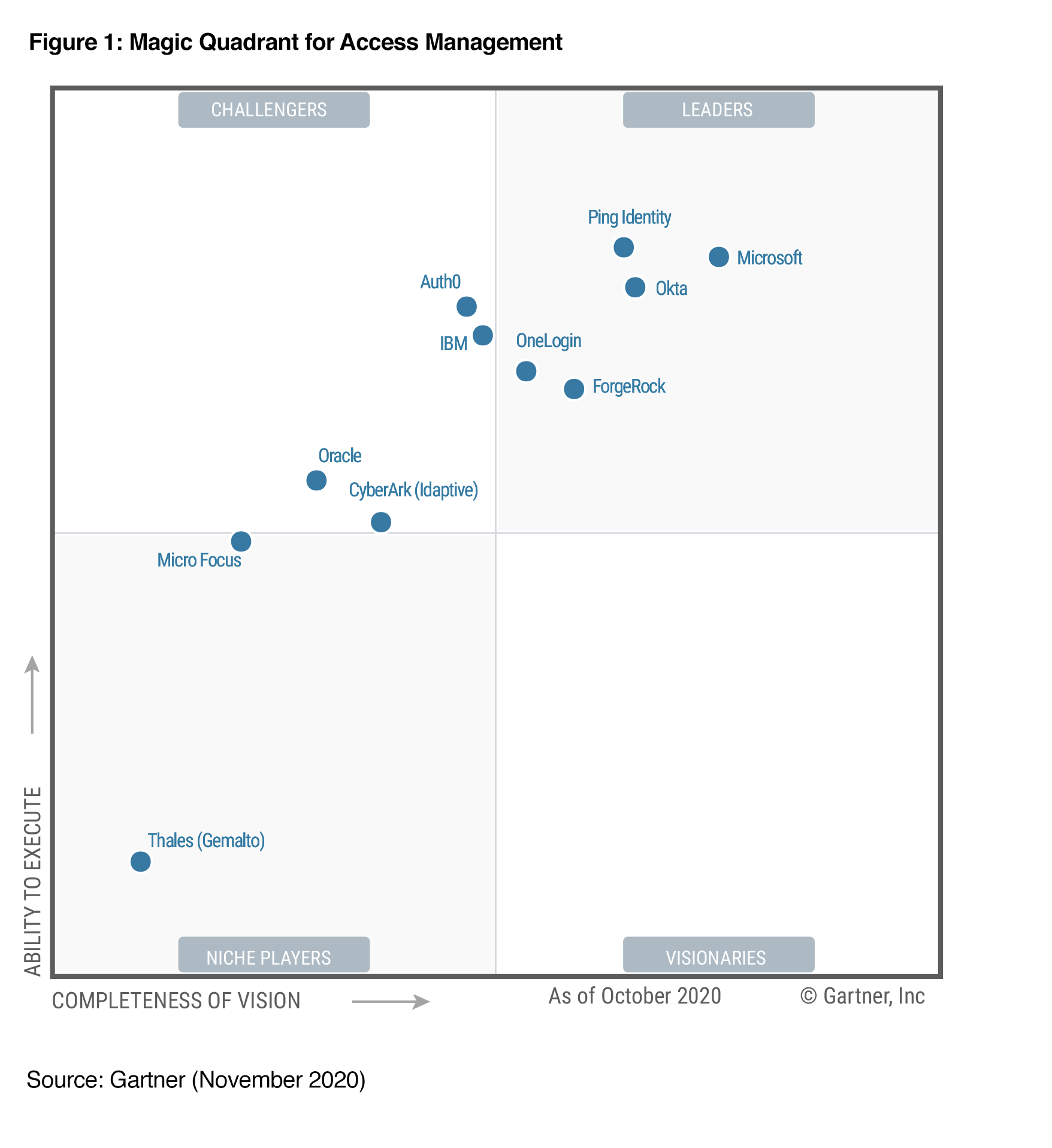 2020 Gartner Magic Quadrant diagram